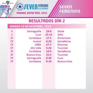 Resultados seven femenino 1
