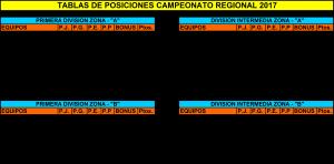 Tabla de posiciones Regional NOA Primera